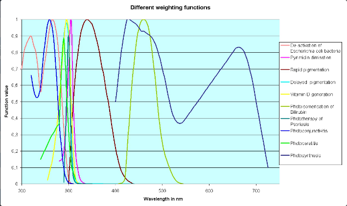 Different weighting functions